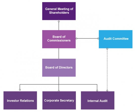 Good Corporate Governance Structure