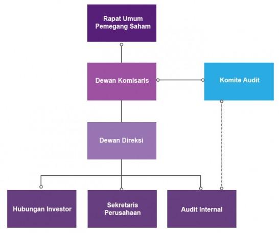 Struktur Tata Kelola Perusahaan