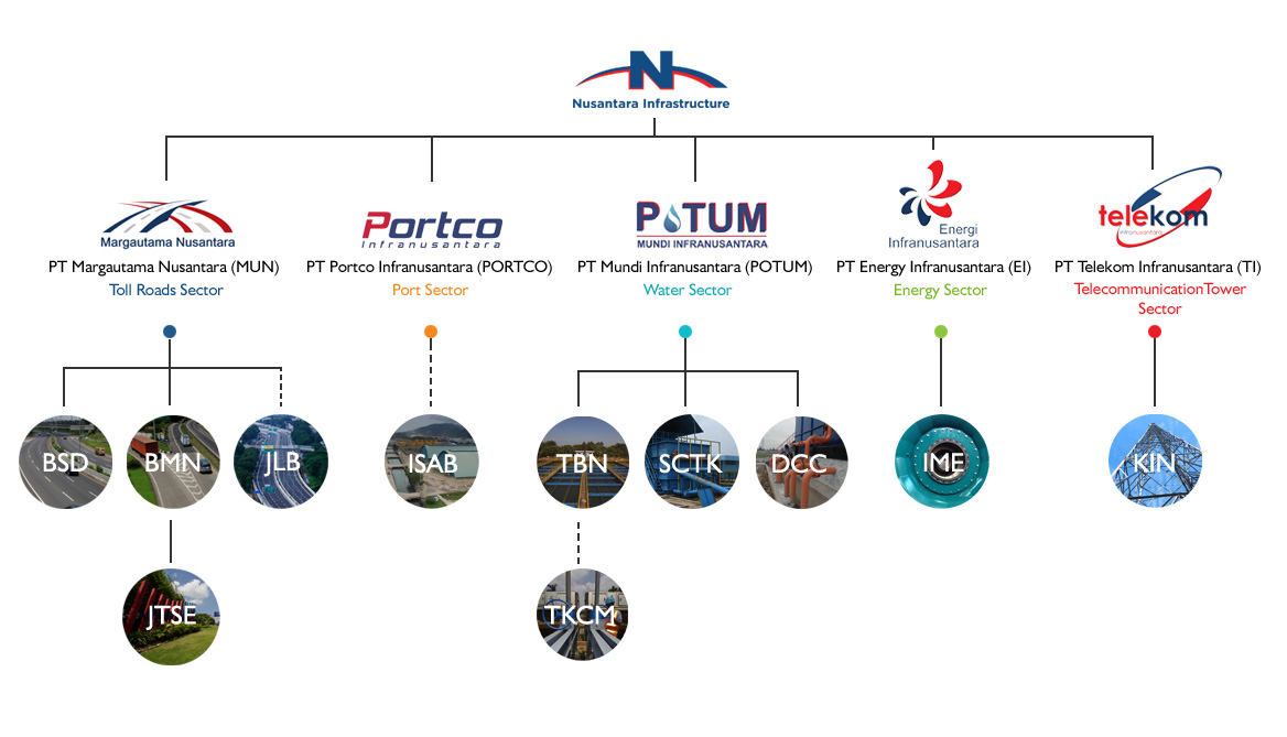 Nusantara infrastructure tbk indonesia infrastructure company organizational structure ccuart Images